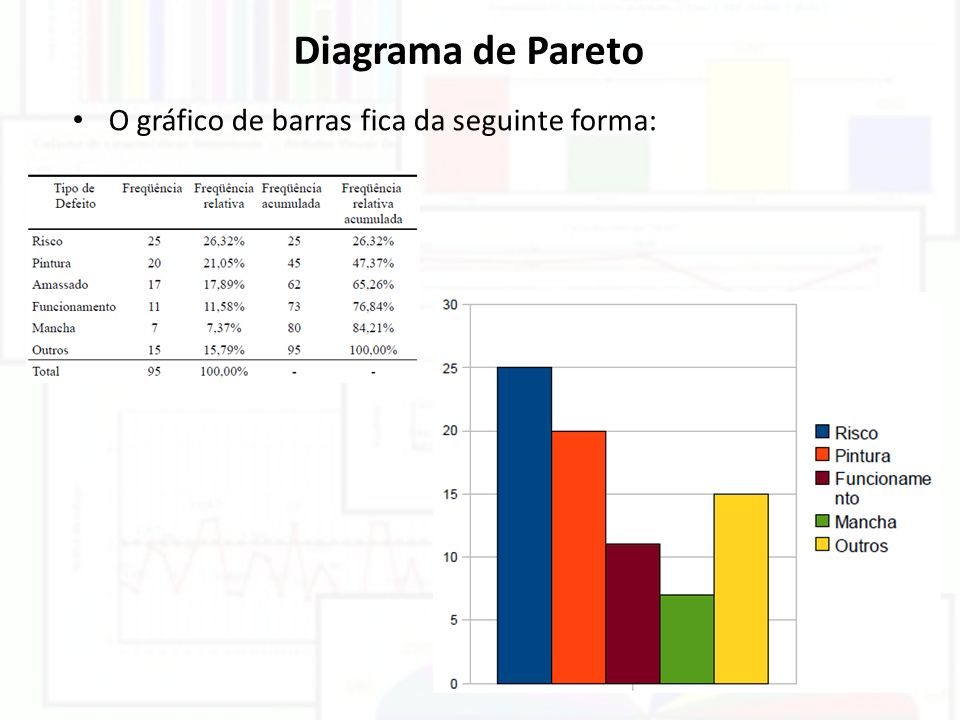 Diagrama de Pareto O gráfico de barras fica da seguinte forma: