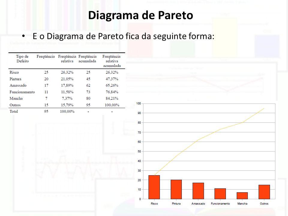 Diagrama de Pareto E o Diagrama de Pareto fica da seguinte forma: