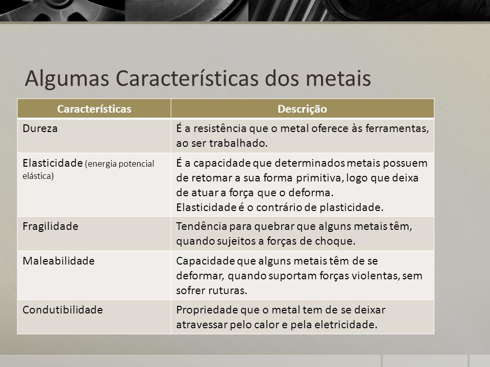 Algumas Características dos metais