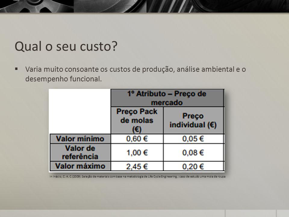 Qual o seu custo Varia muito consoante os custos de produção, análise ambiental e o desempenho funcional.