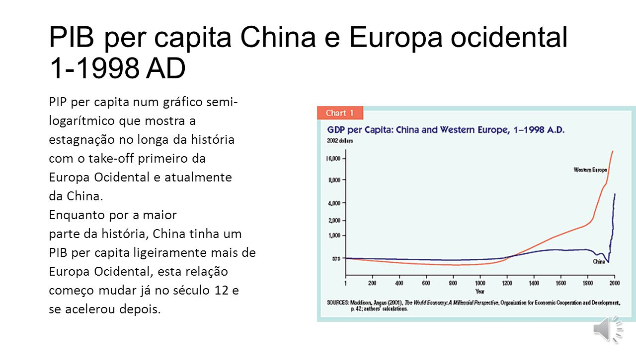 PIB per capita China e Europa ocidental 1-1998 AD