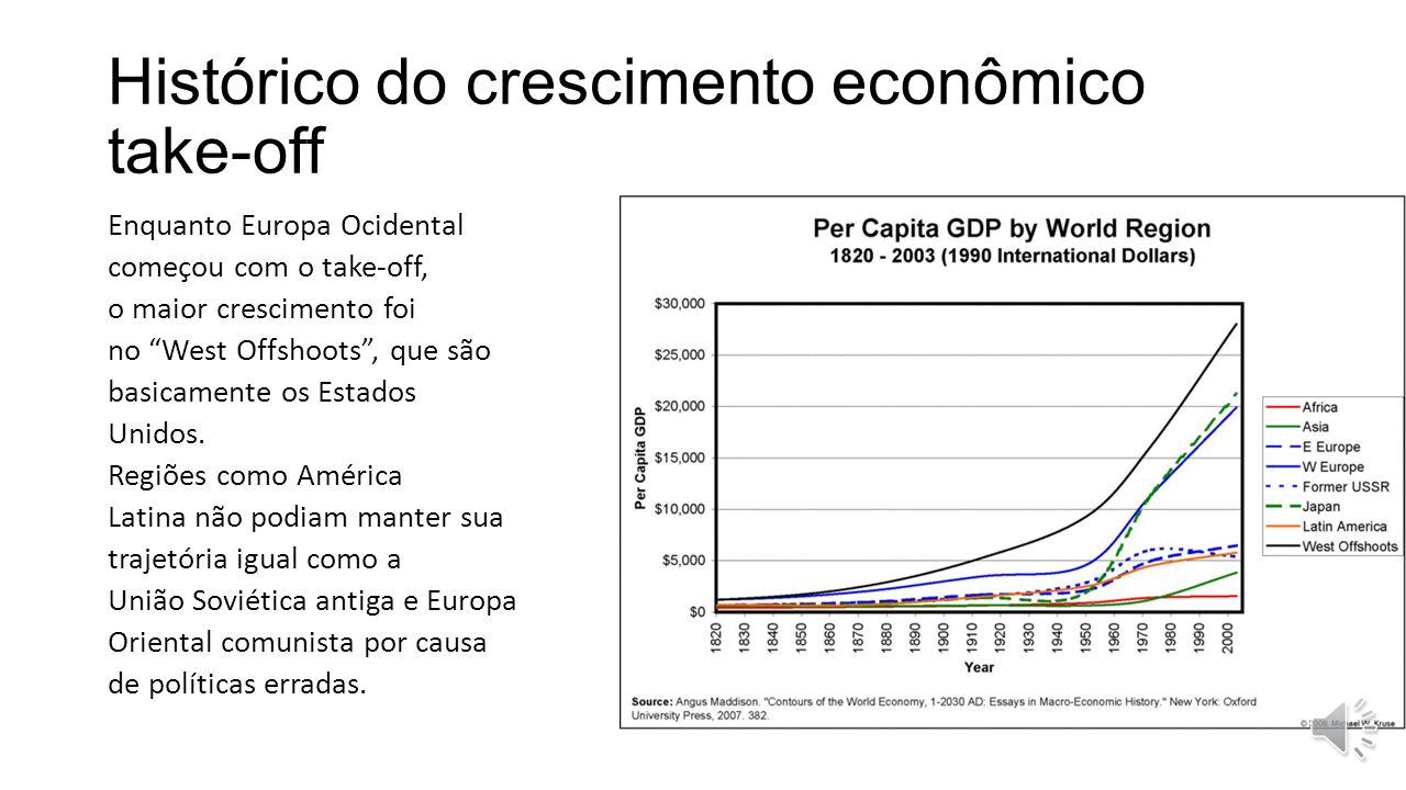 Histórico do crescimento econômico take-off