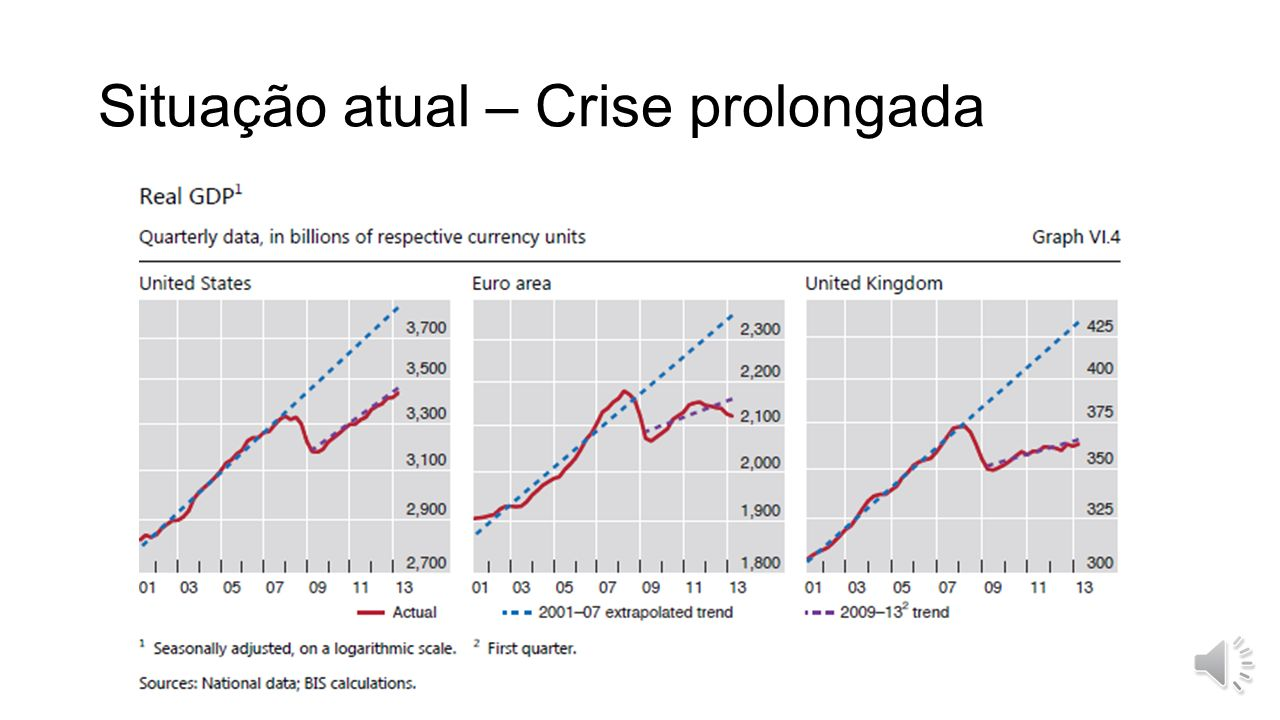 Situação atual – Crise prolongada