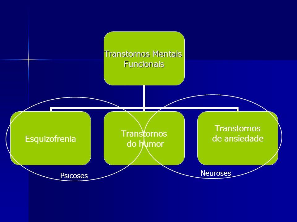 Neuroses Psicoses