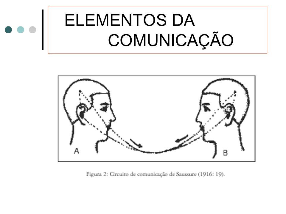 ELEMENTOS DA COMUNICAÇÃO
