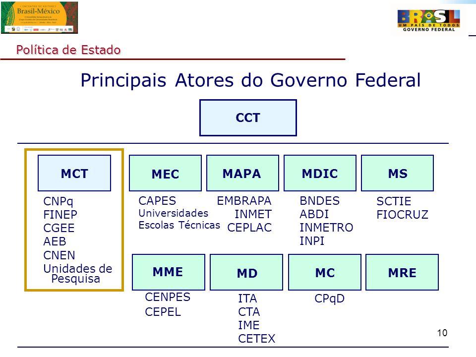 Principais Atores do Governo Federal