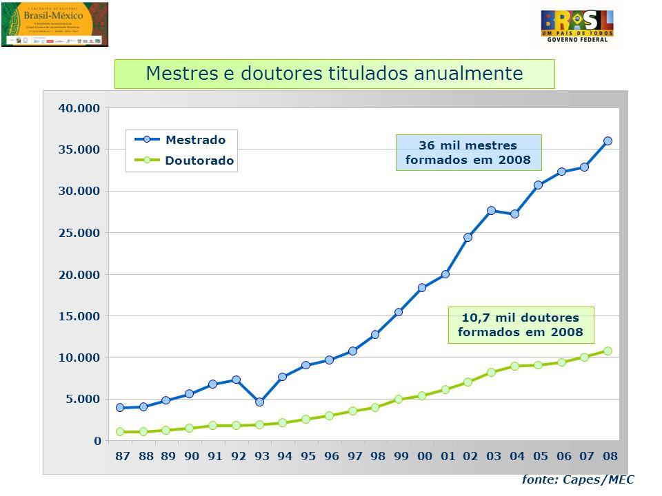 36 mil mestres formados em 2008 10,7 mil doutores formados em 2008