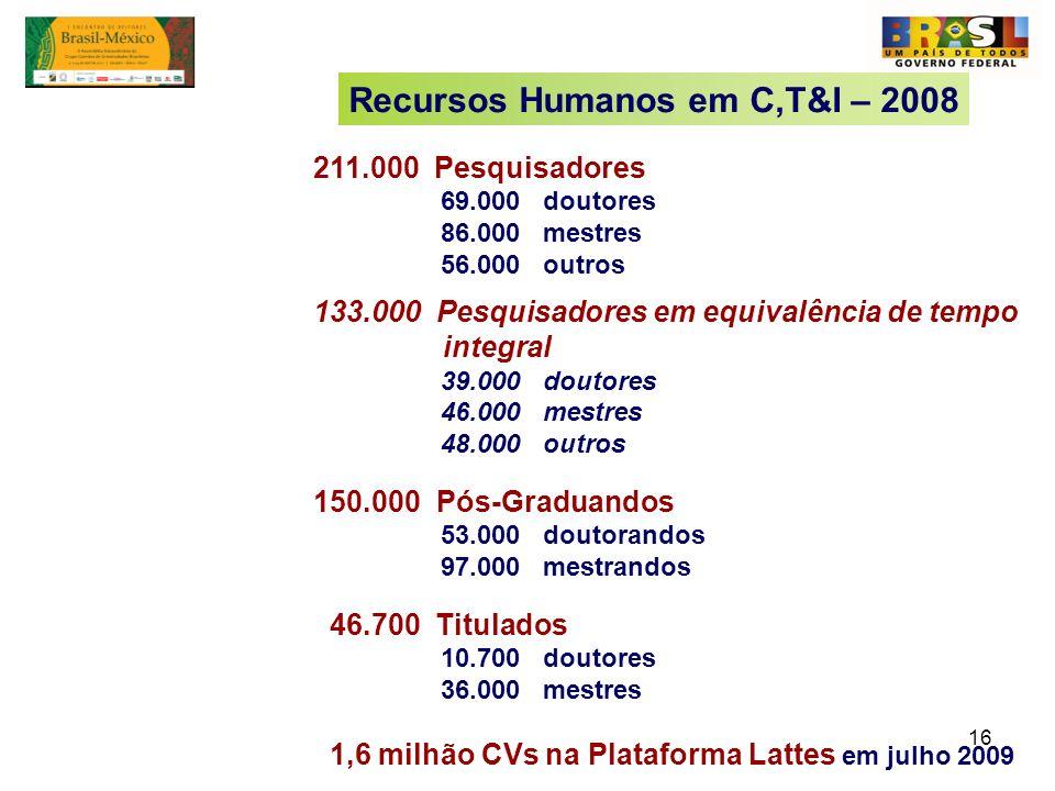 Recursos Humanos em C,T&I – 2008