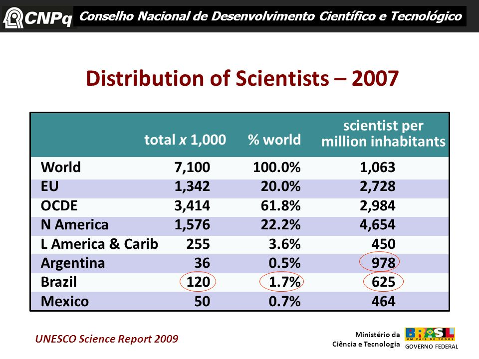 Distribution of Scientists – 2007