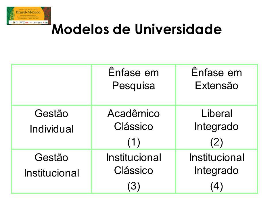 Modelos de Universidade