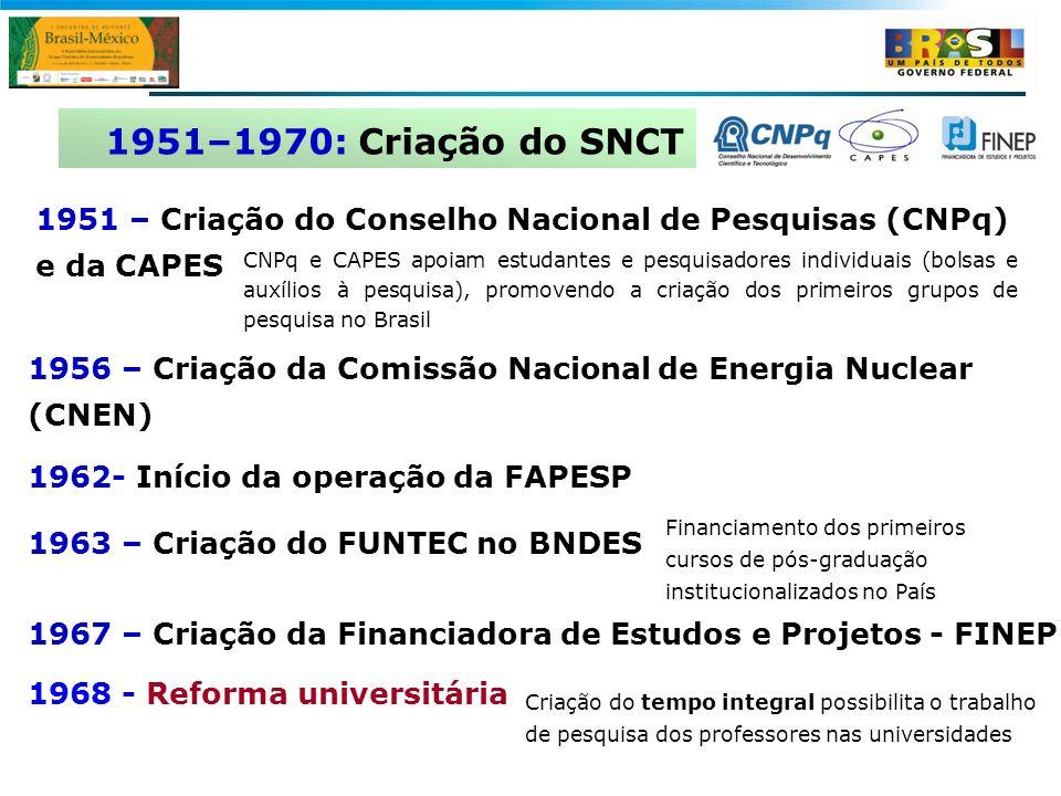 1951–1970: Criação do SNCT 1951 – Criação do Conselho Nacional de Pesquisas (CNPq) e da CAPES.