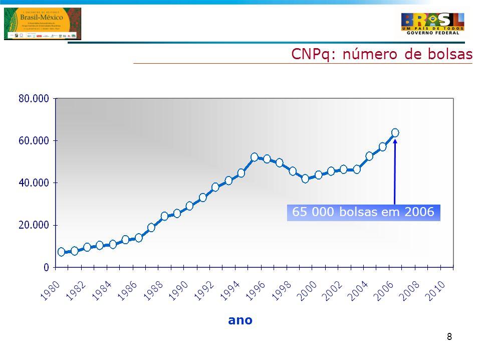 CNPq: número de bolsas 65 000 bolsas em 2006 ano