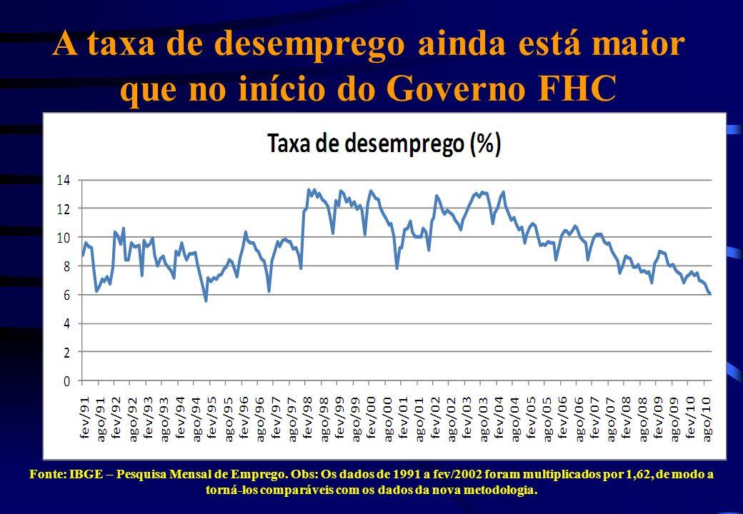 A taxa de desemprego ainda está maior que no início do Governo FHC