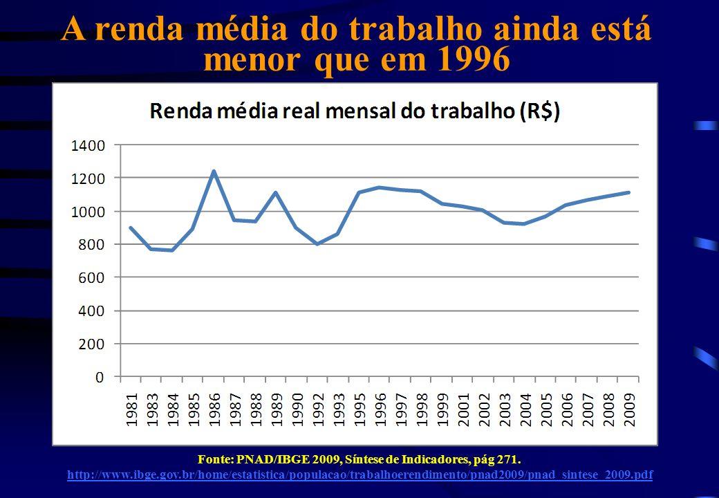 A renda média do trabalho ainda está menor que em 1996
