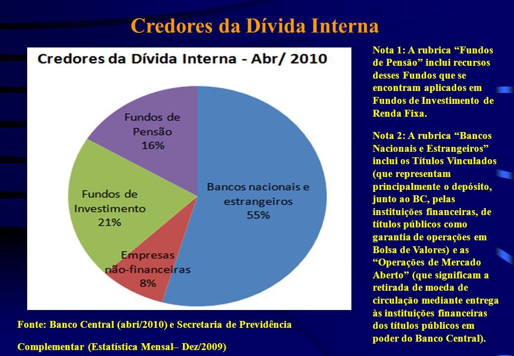 Credores da Dívida Interna