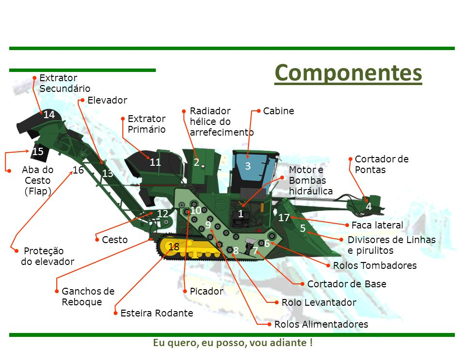 Componentes Extrator Secundário. Elevador. 14. Radiador hélice do arrefecimento. Cabine. Extrator Primário.