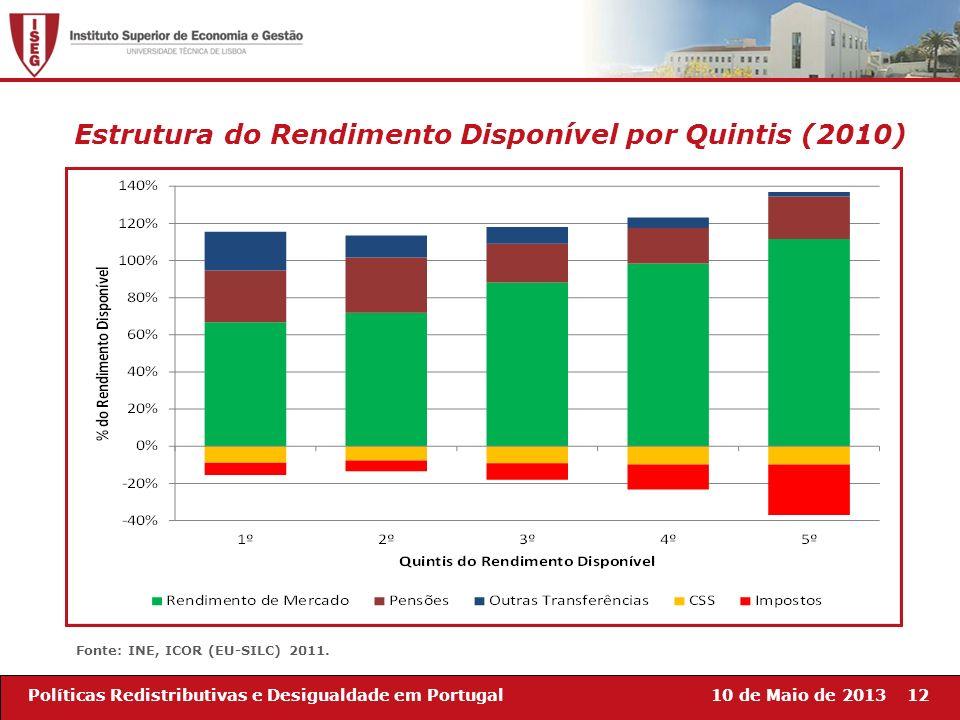 Estrutura do Rendimento Disponível por Quintis (2010)