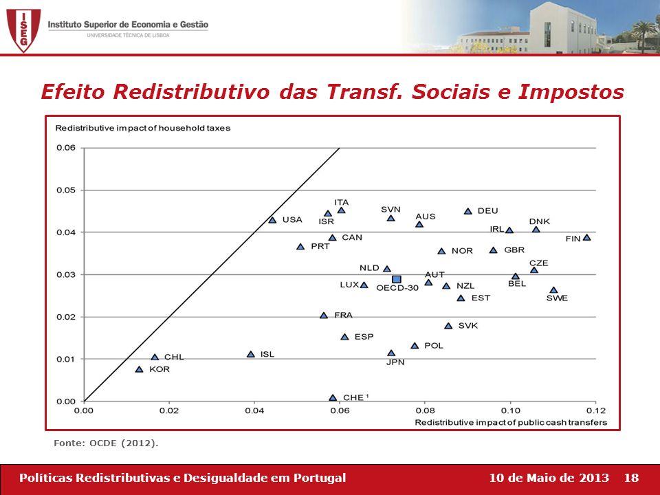 Efeito Redistributivo das Transf. Sociais e Impostos