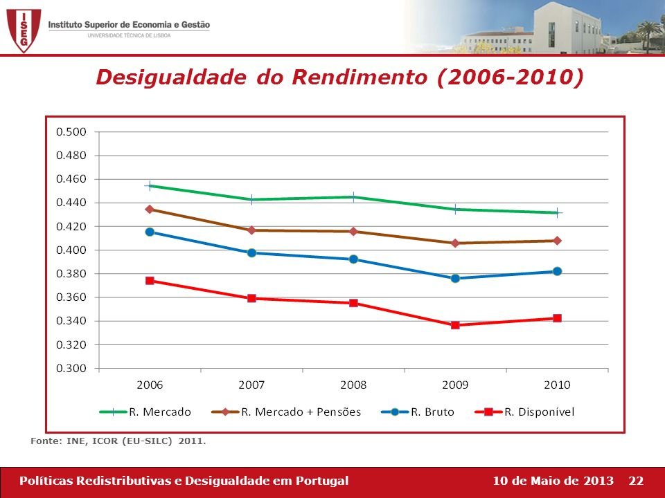 Desigualdade do Rendimento (2006-2010)
