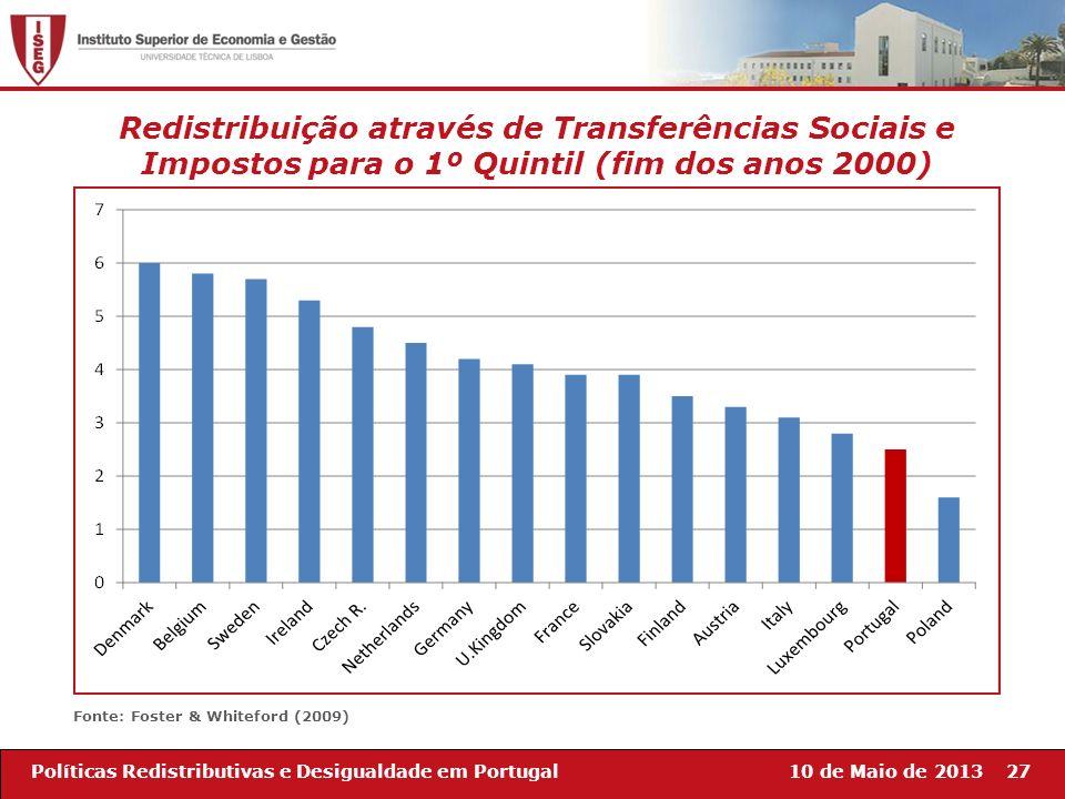 Redistribuição através de Transferências Sociais e Impostos para o 1º Quintil (fim dos anos 2000)