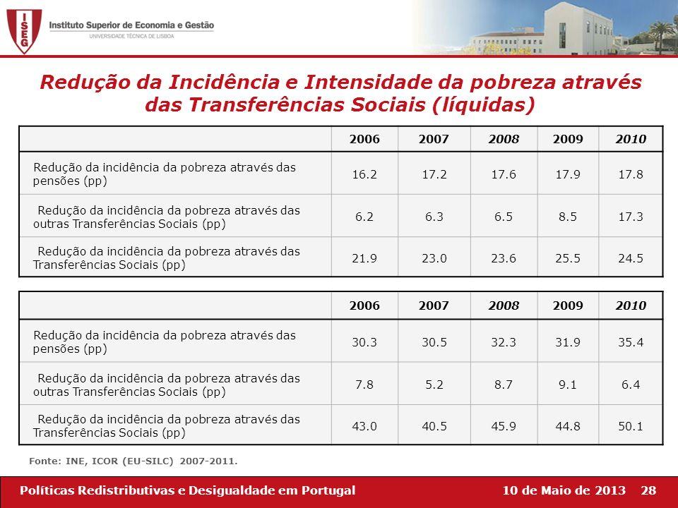 Redução da Incidência e Intensidade da pobreza através das Transferências Sociais (líquidas)