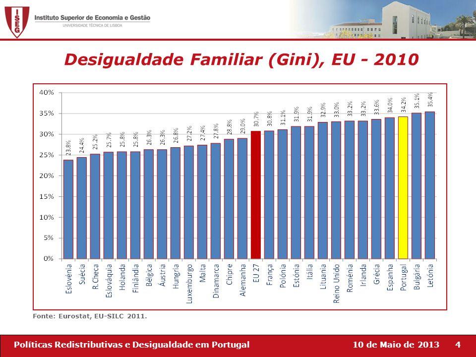 Desigualdade Familiar (Gini), EU - 2010