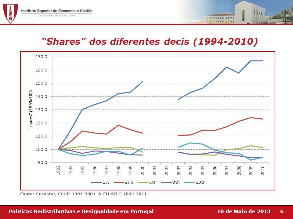 Shares dos diferentes decis (1994-2010)