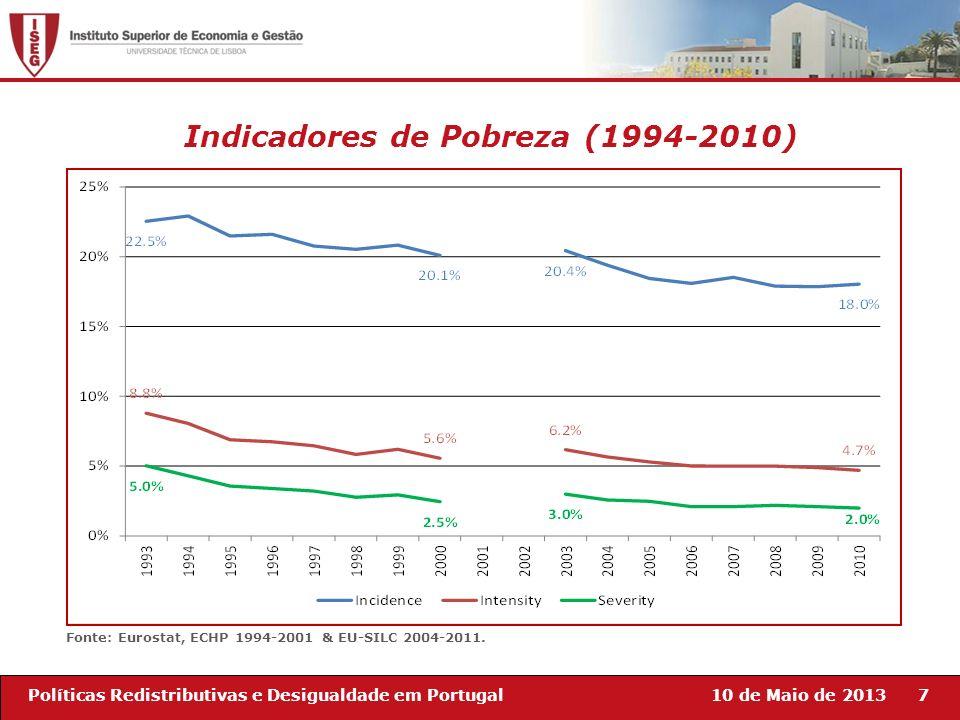 Indicadores de Pobreza (1994-2010)