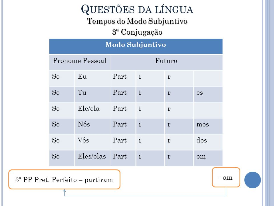 Questões da língua Tempos do Modo Subjuntivo 3ª Conjugação