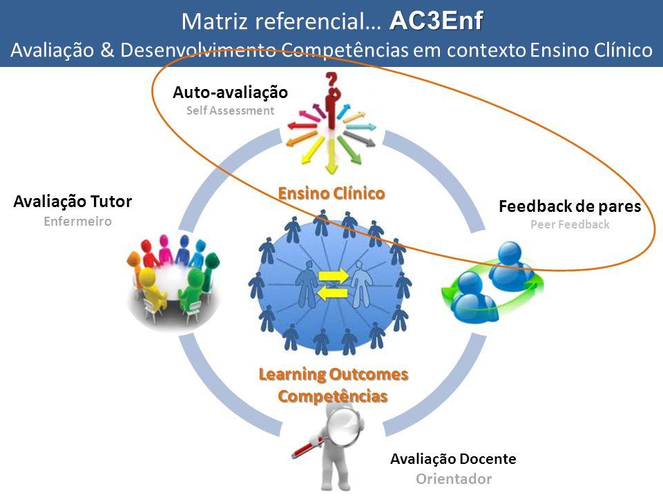 Matriz referencial… AC3Enf Avaliação & Desenvolvimento Competências em contexto Ensino Clínico