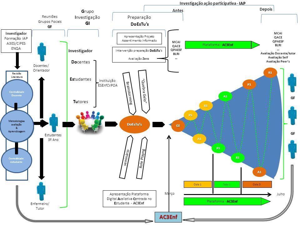 Investigação ação participativa - IAP Avaliação Docente/tutor