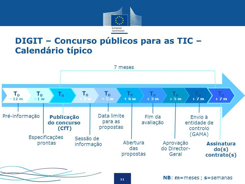 DIGIT – Concurso públicos para as TIC – Calendário típico