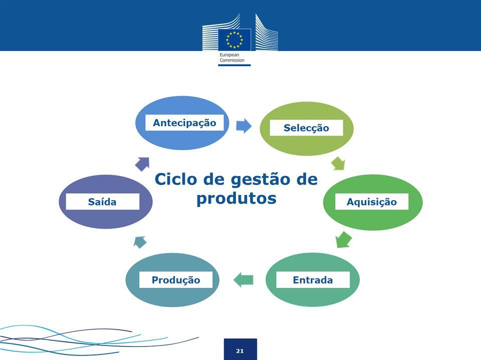 Ciclo de gestão de produtos