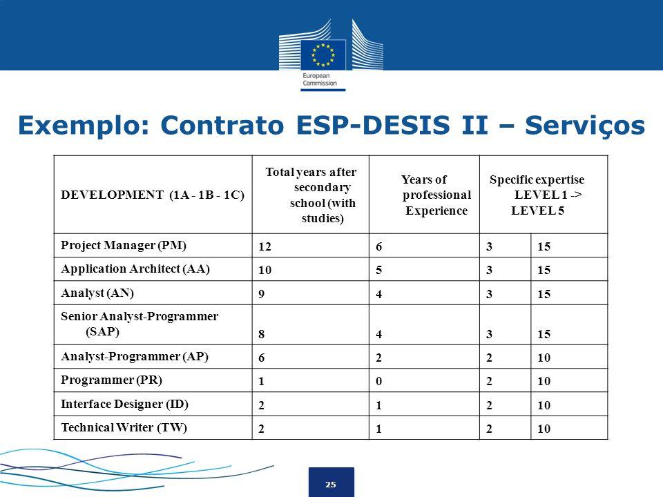 Exemplo: Contrato ESP-DESIS II – Serviços