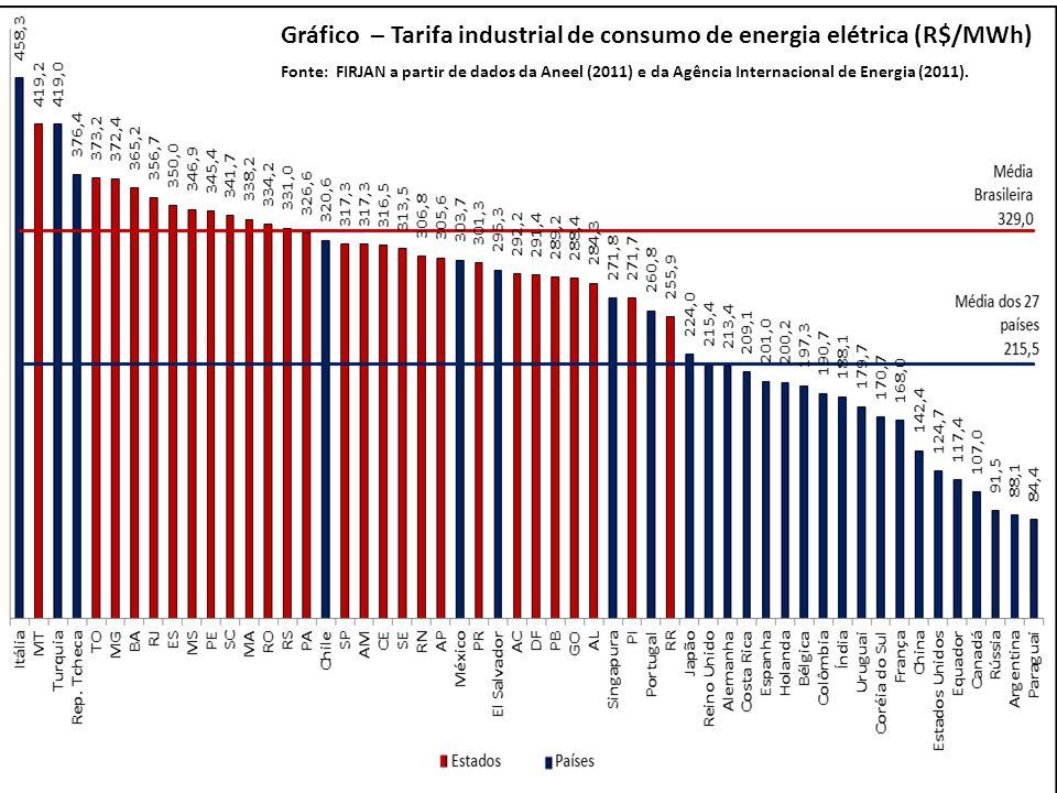Gráfico – Tarifa industrial de consumo de energia elétrica (R$/MWh)