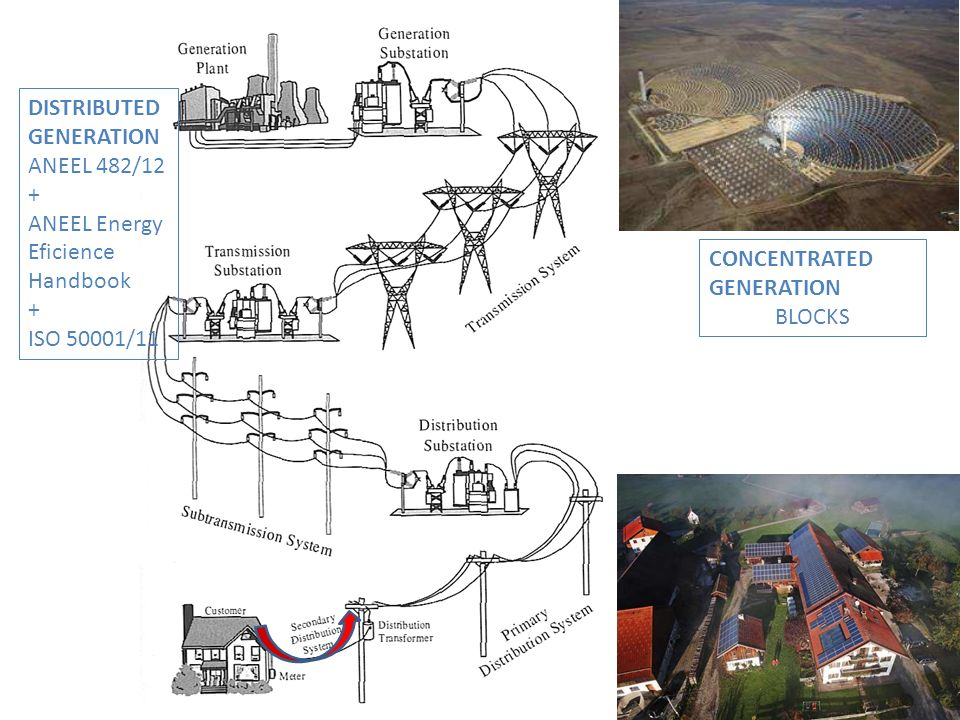 DISTRIBUTED GENERATION. ANEEL 482/12. + ANEEL Energy Eficience. Handbook. ISO 50001/11. CONCENTRATED.