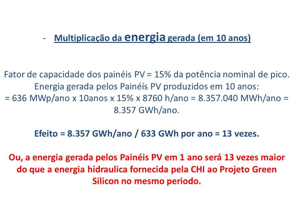 Multiplicação da energia gerada (em 10 anos)