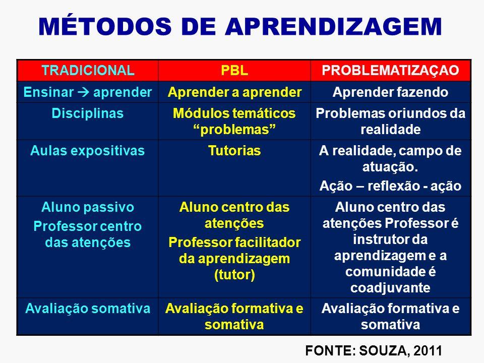 MÉTODOS DE APRENDIZAGEM