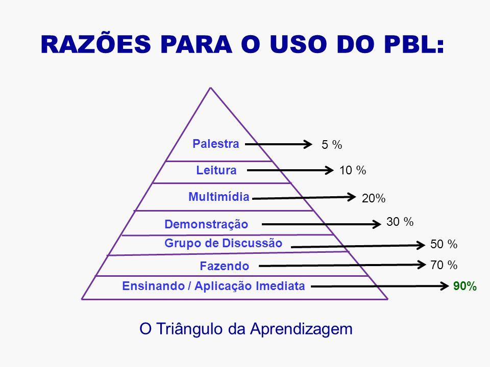 RAZÕES PARA O USO DO PBL: