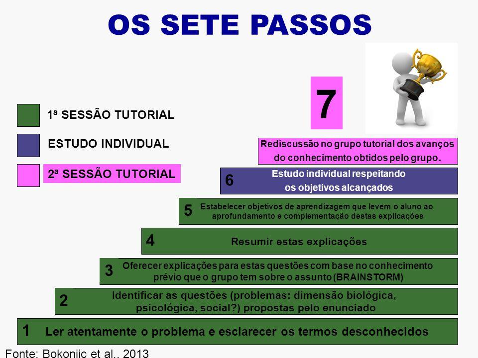 7 OS SETE PASSOS 6 5 4 3 2 1 1ª SESSÃO TUTORIAL ESTUDO INDIVIDUAL