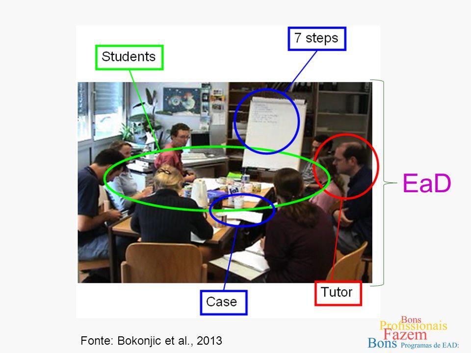 EaD Fonte: Bokonjic et al., 2013