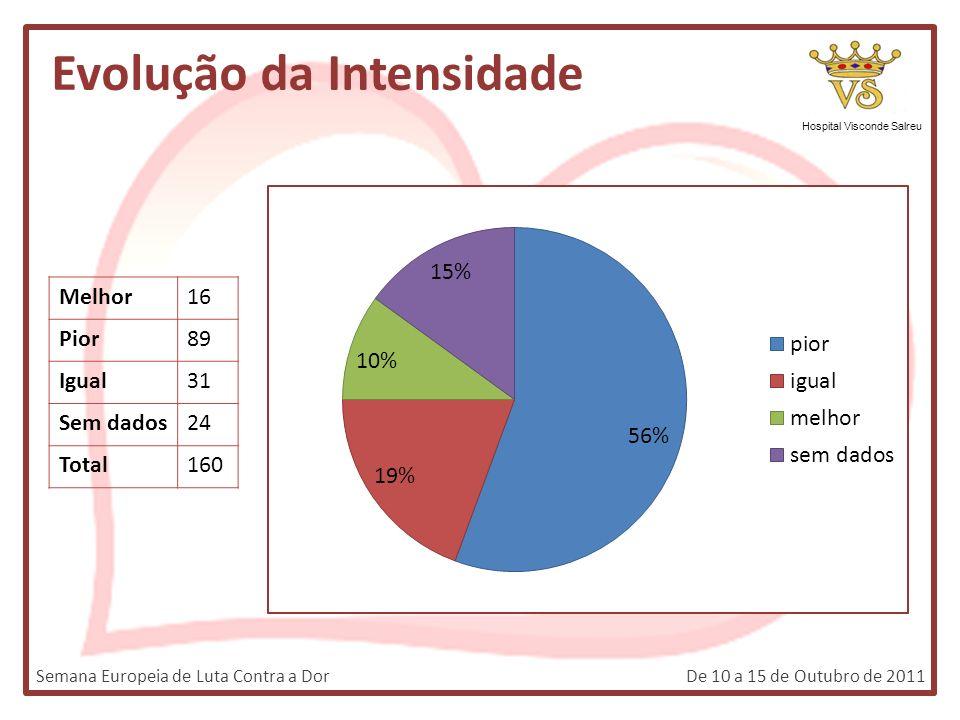 Hospital Visconde Salreu