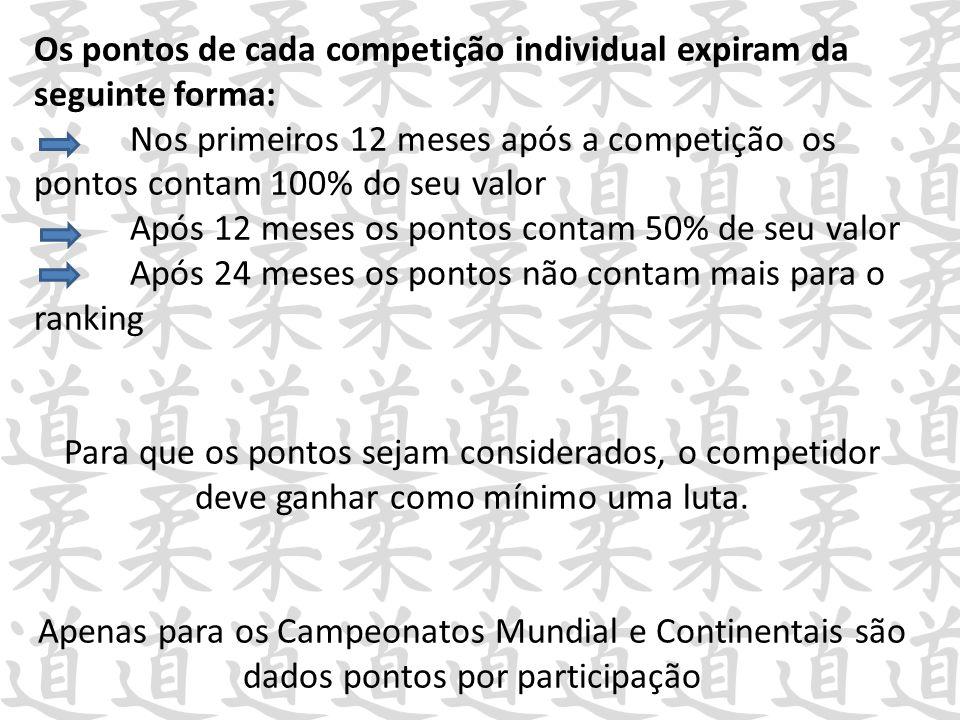 Os pontos de cada competição individual expiram da seguinte forma: