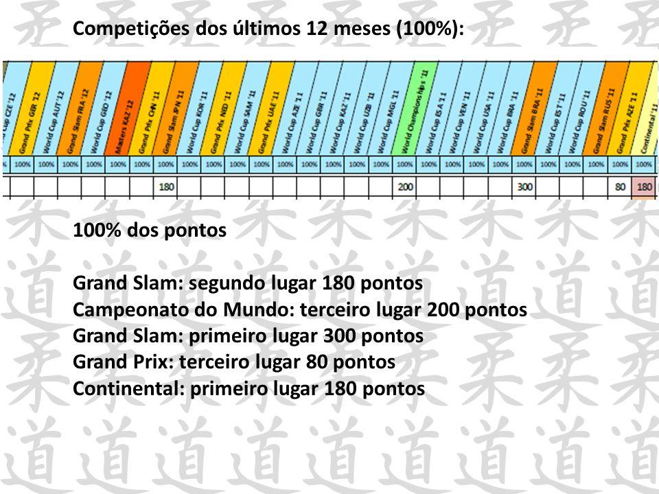 Competições dos últimos 12 meses (100%):