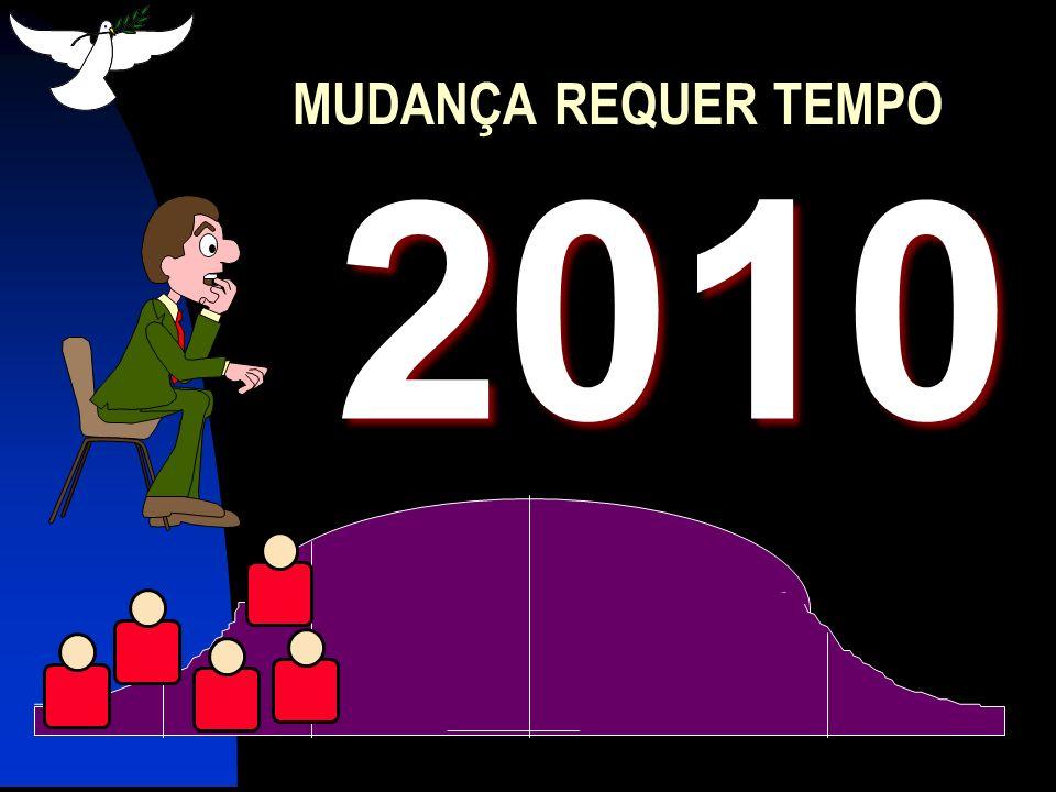 MUDANÇA REQUER TEMPO 2010