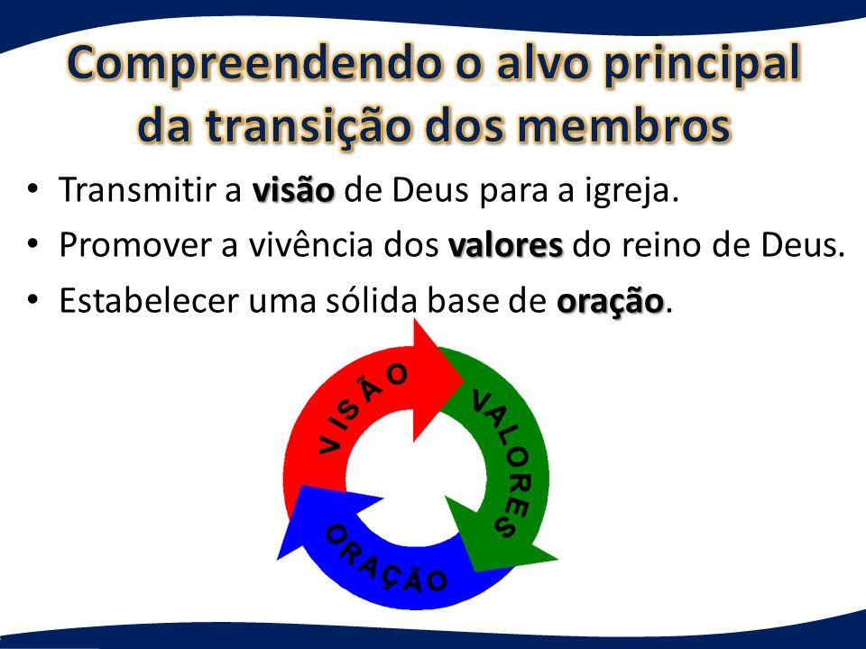 Compreendendo o alvo principal da transição dos membros