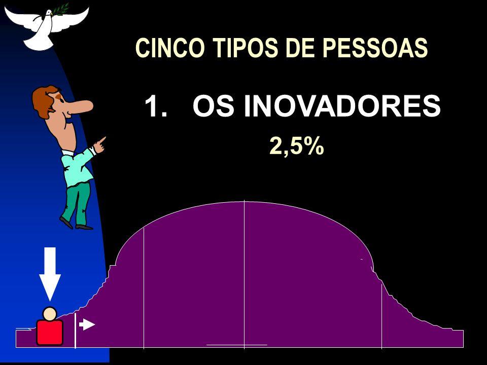 CINCO TIPOS DE PESSOAS 1. OS INOVADORES 2,5%