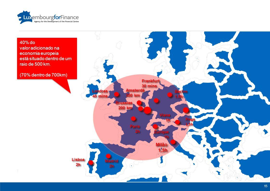valor adicionado na economia europeia