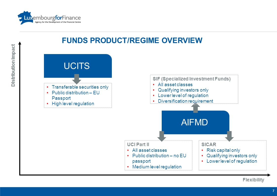 Funds Product/regime overview