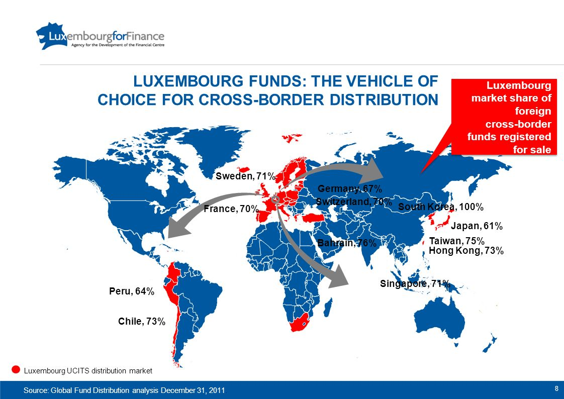 Luxembourg funds: the vehicle of choice for cross-border distribution